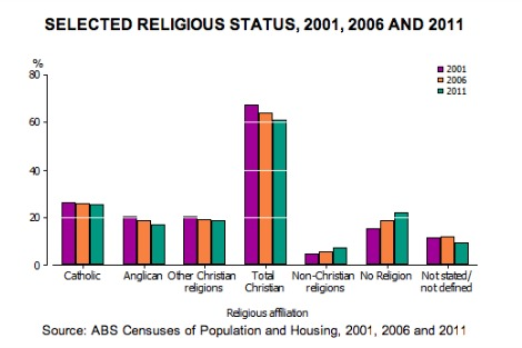 Graph of religious observance in Australia