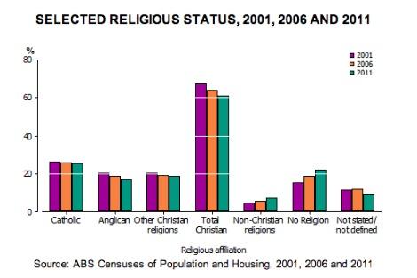 Australia is neither Christian nor atheist