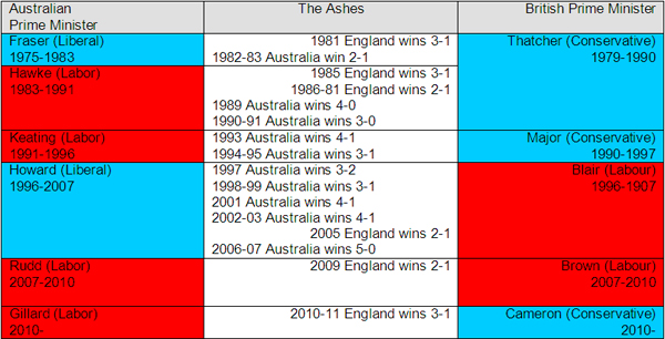 Table aligning Australian and English political regimes with Ashes results