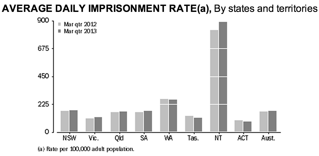 Average daily imprisonment rate graph