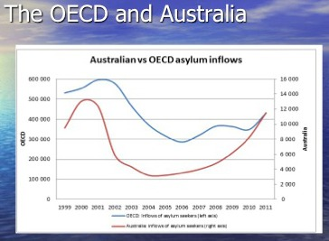 Graph shows Australian vs OECD asylum inflows.