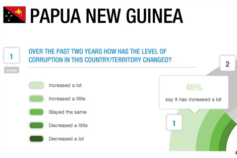 Transparency International Global Corruption Barometer graph for Papua New Guinea. Graph shows that 46 per cent of respondents from Papua New Guinea believe government corruption has increased 'a lot'