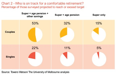 Chart: Who is on track for a comfortable retirement?