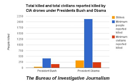Total killed and total civilians reported killed by CIA drones under Pres. Bush and Obama